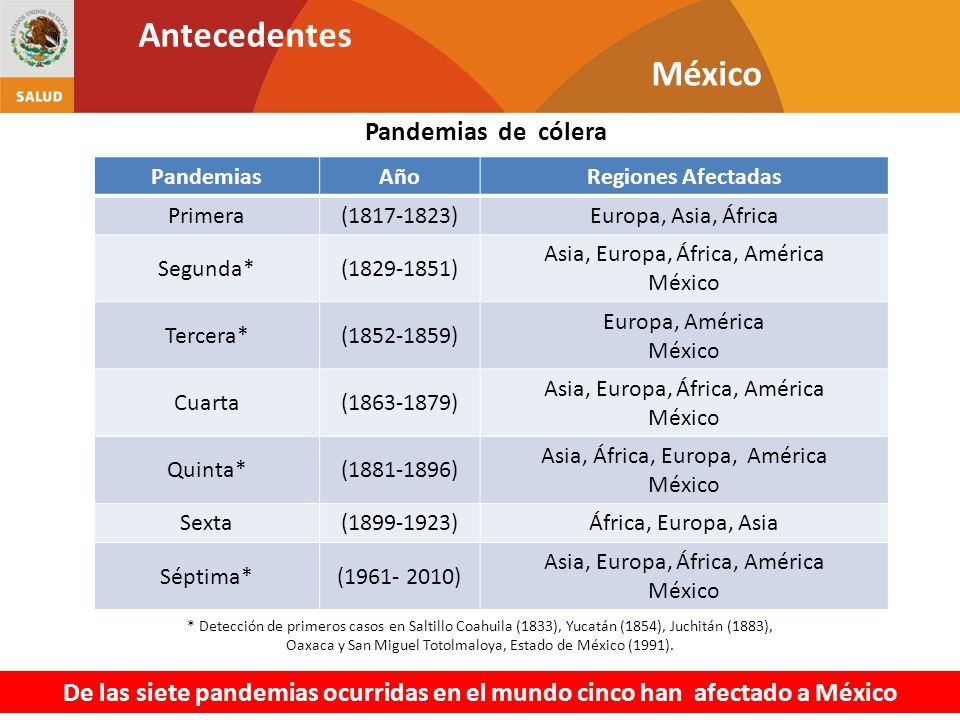 Antecedentes México Pandemias de cólera