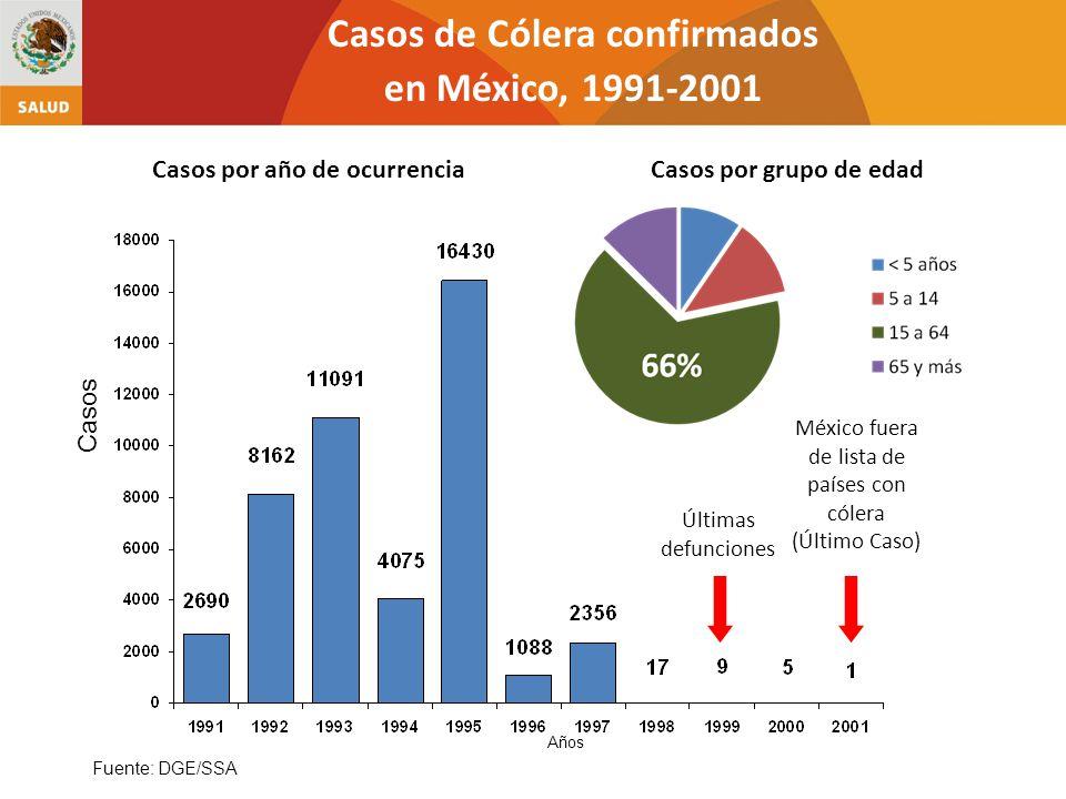 Casos de Cólera confirmados en México, 1991-2001