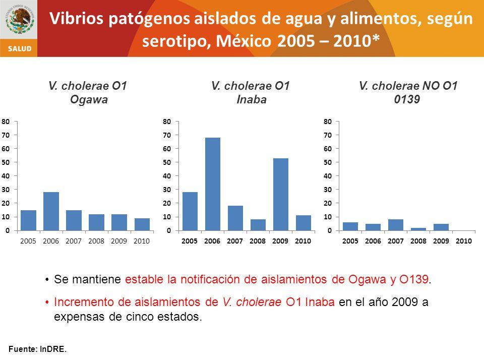 Vibrios patógenos aislados de agua y alimentos, según serotipo, México 2005 – 2010*