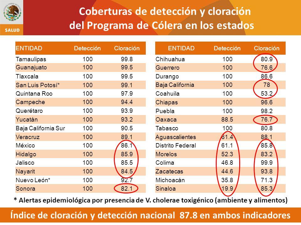 Índice de cloración y detección nacional 87.8 en ambos indicadores
