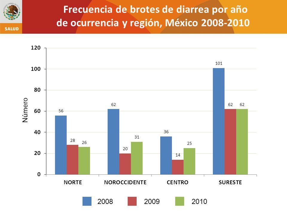 Frecuencia de brotes de diarrea por año de ocurrencia y región, México 2008-2010