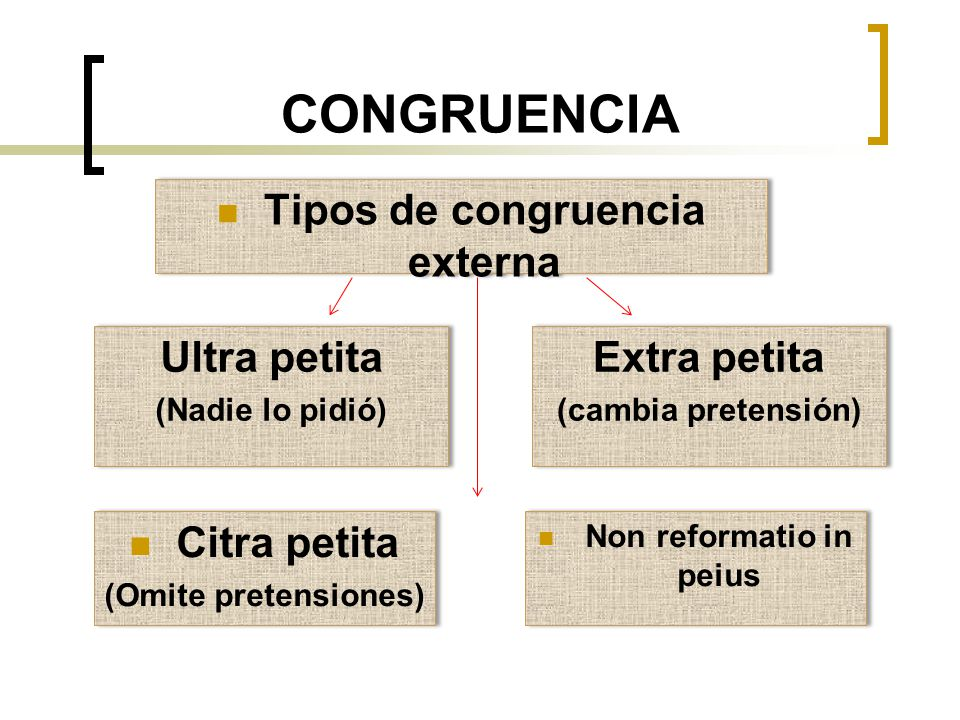 Tipos de congruencia externa Non reformatio in peius
