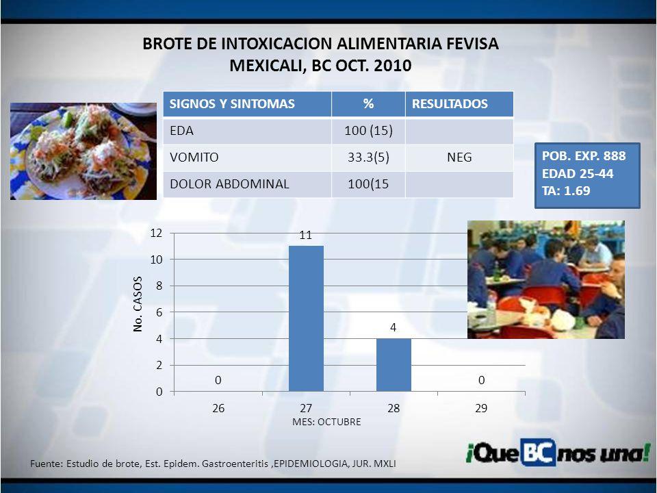 BROTE DE INTOXICACION ALIMENTARIA FEVISA