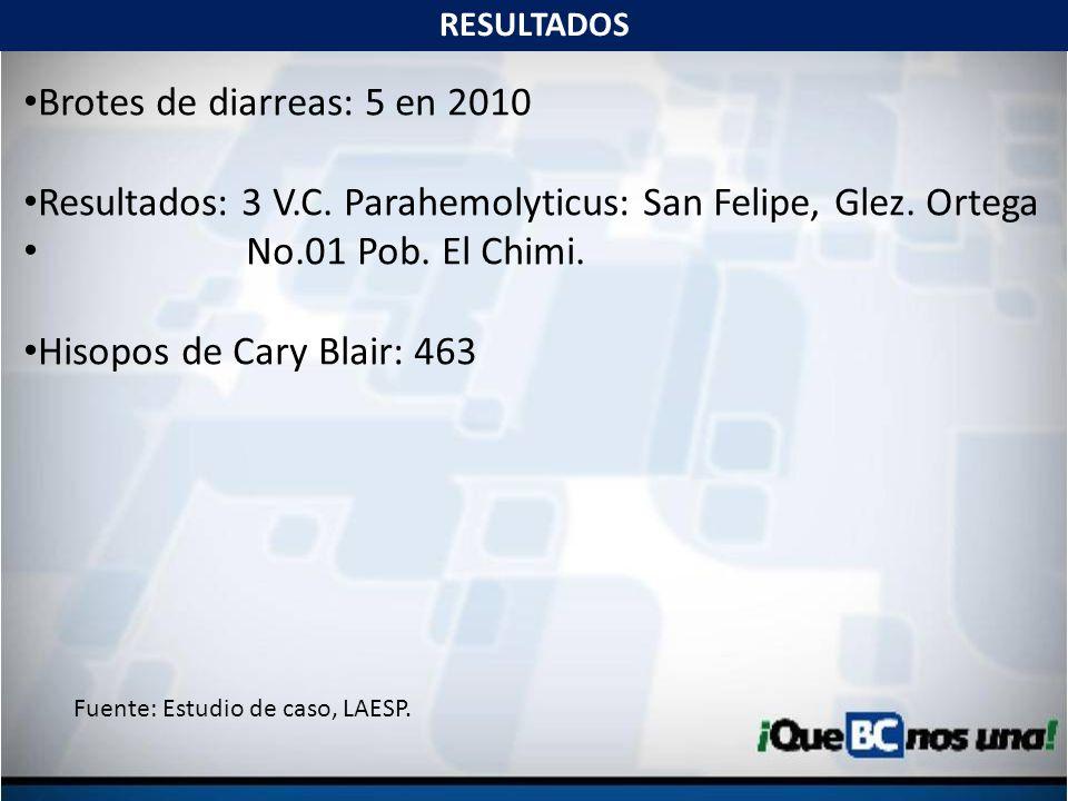 Resultados: 3 V.C. Parahemolyticus: San Felipe, Glez. Ortega