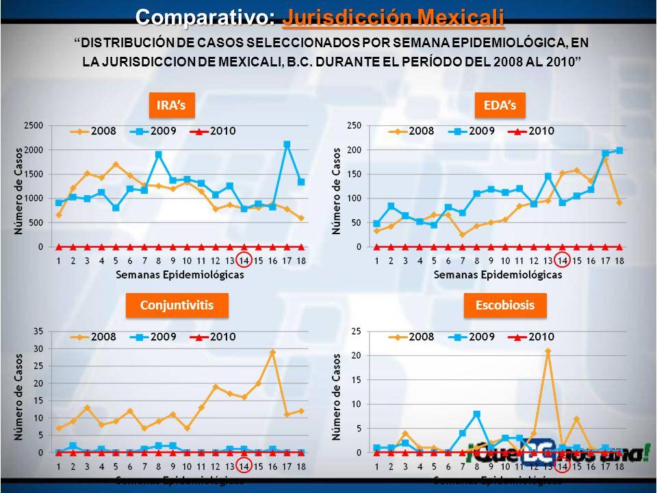 Comparativo: Jurisdicción Mexicali