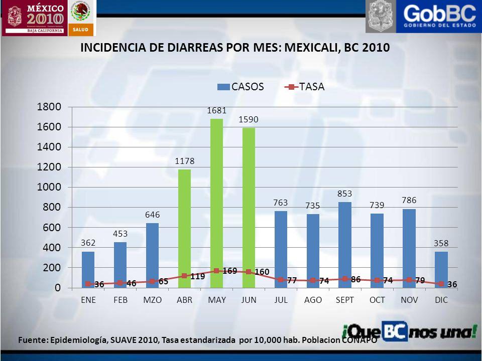INCIDENCIA DE DIARREAS POR MES: MEXICALI, BC 2010