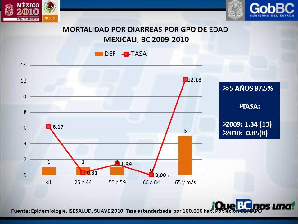 MORTALIDAD POR DIARREAS POR GPO DE EDAD
