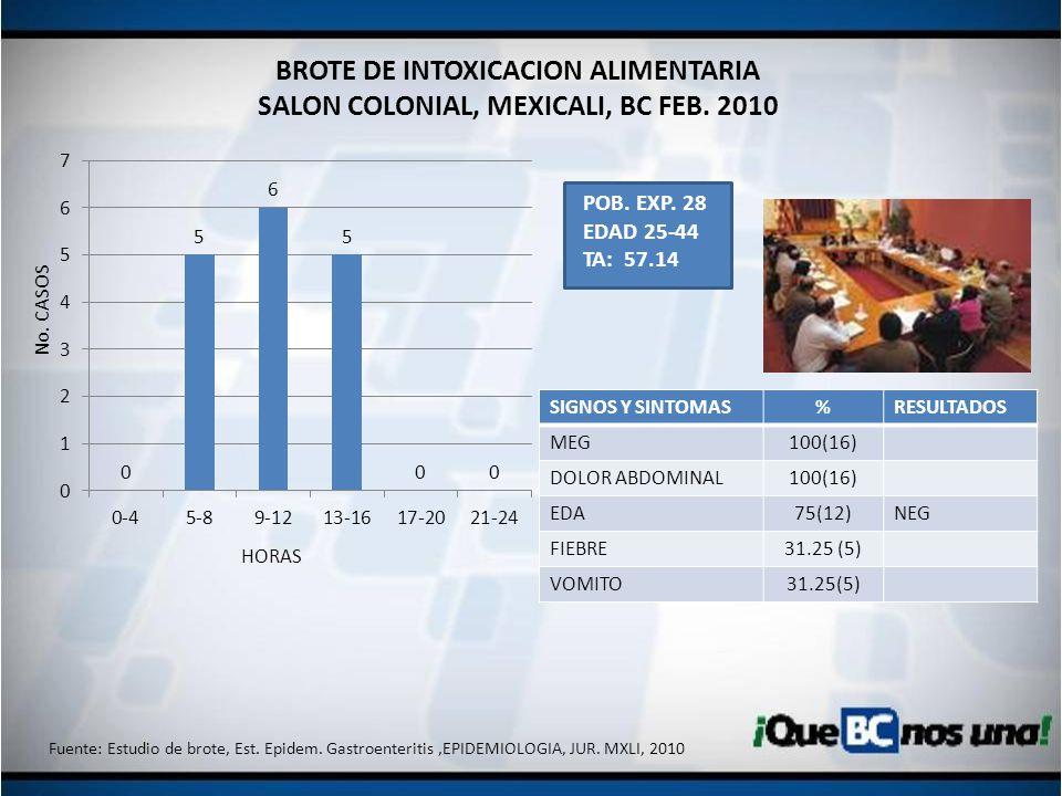 BROTE DE INTOXICACION ALIMENTARIA