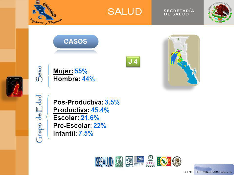 ISESALUD CASOS J 4 Sexo Mujer: 55% Hombre: 44% Pos-Productiva: 3.5%
