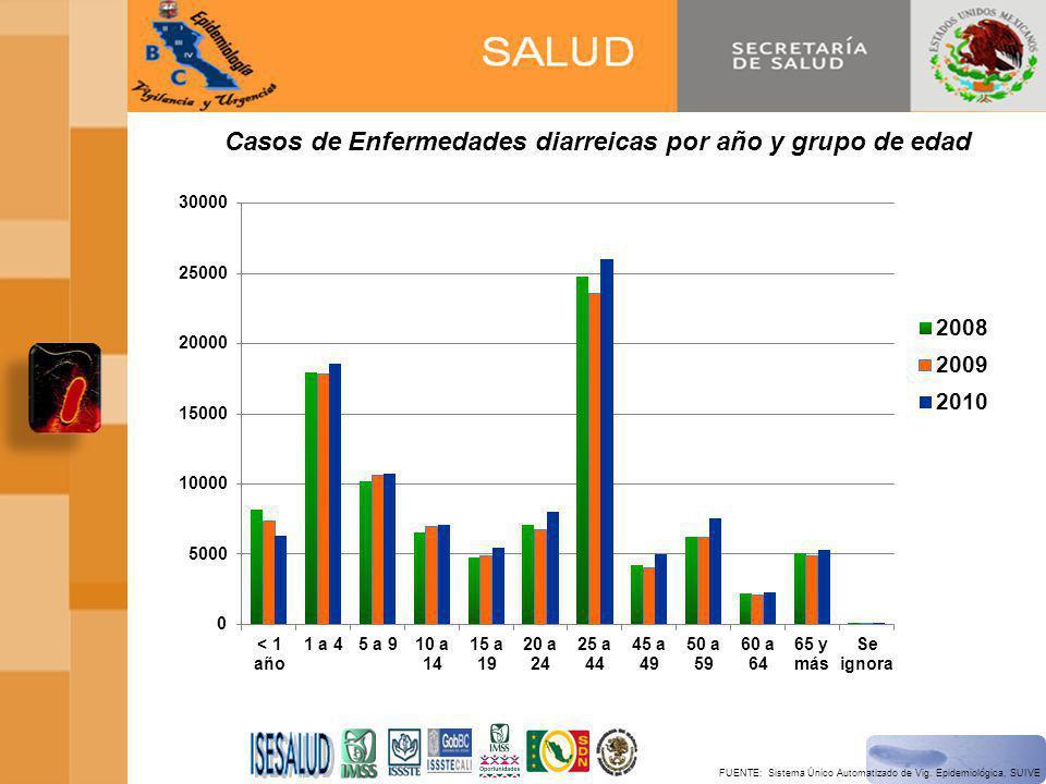 Casos de Enfermedades diarreicas por año y grupo de edad