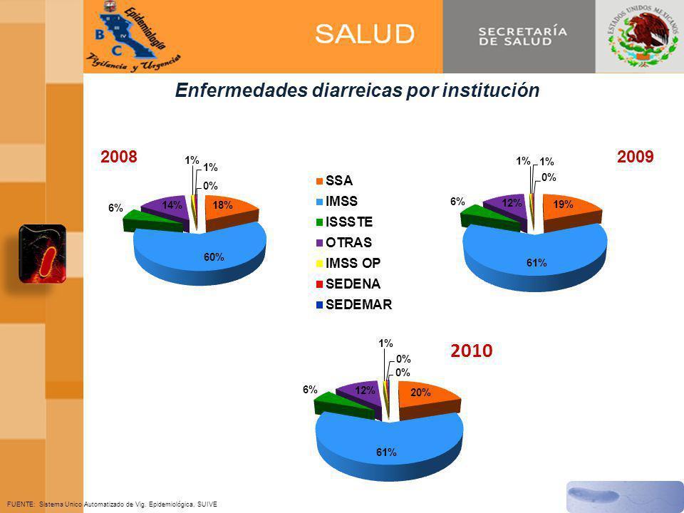 Enfermedades diarreicas por institución