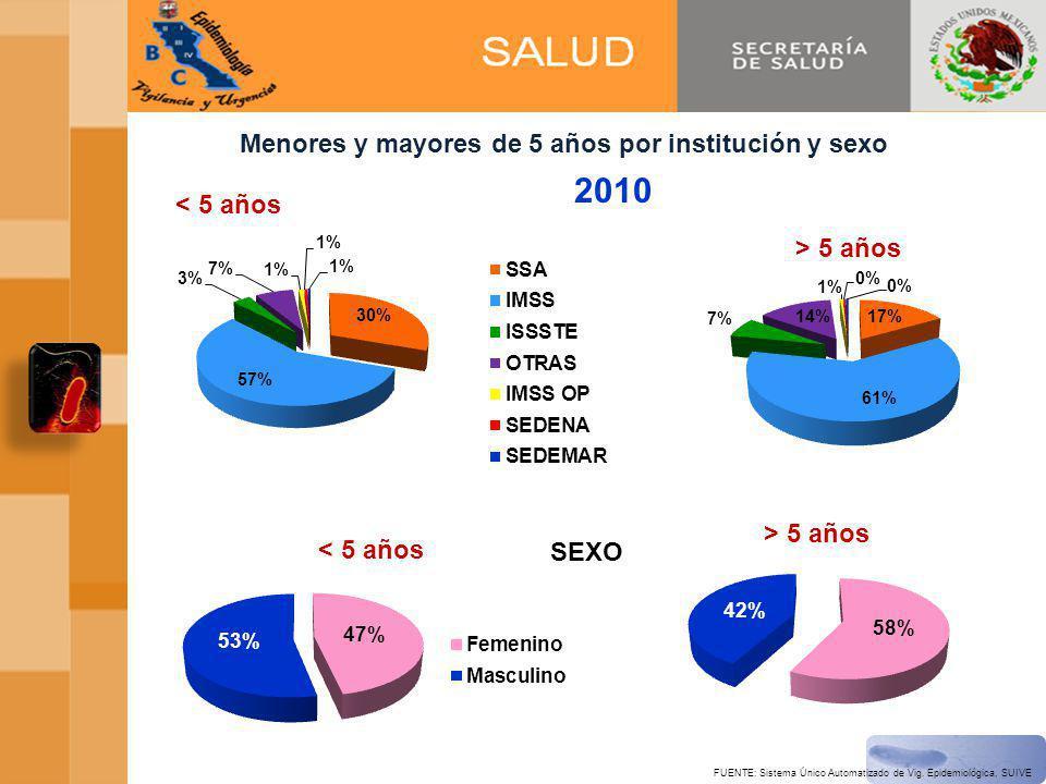 2010 Menores y mayores de 5 años por institución y sexo SEXO