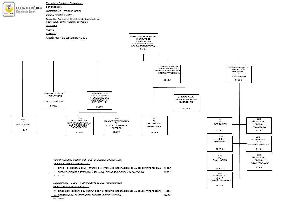 Estructura Orgánica Dictaminada Secretaría de Desarrollo Social