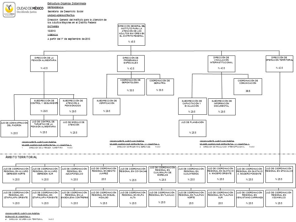 ÁMBITO TERRITORIAL Estructura Orgánica Dictaminada