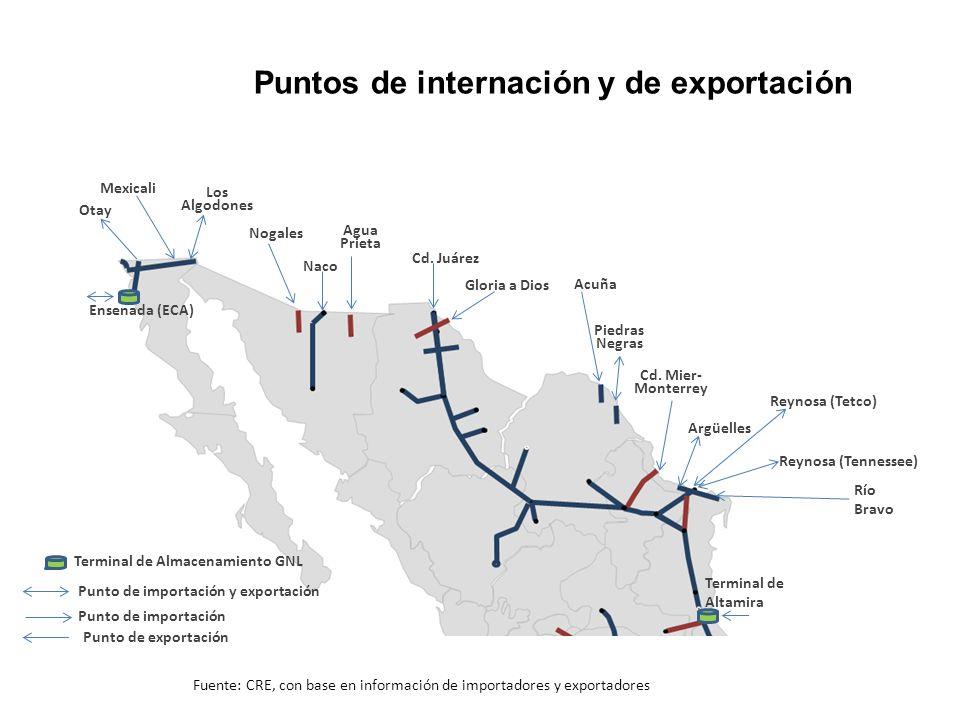 Puntos de internación y de exportación