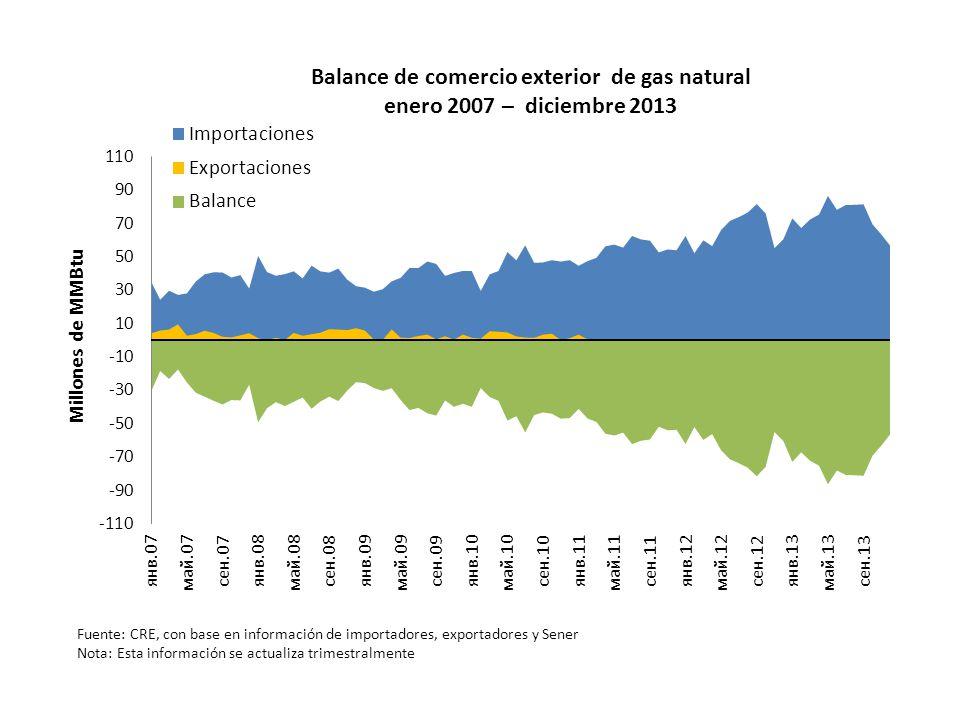Balance de comercio exterior de gas natural