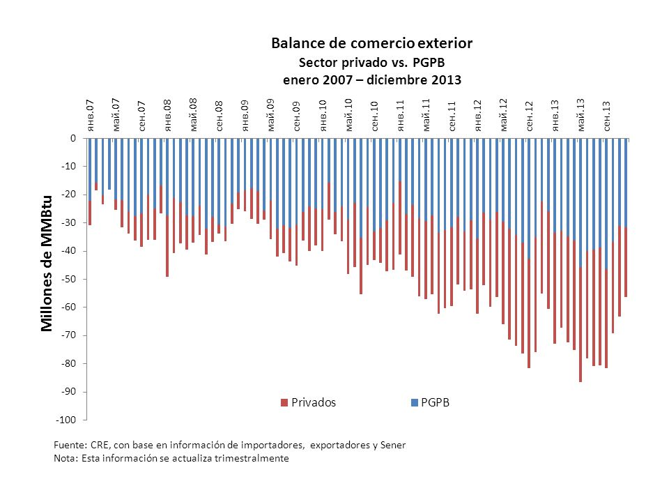 Balance de comercio exterior