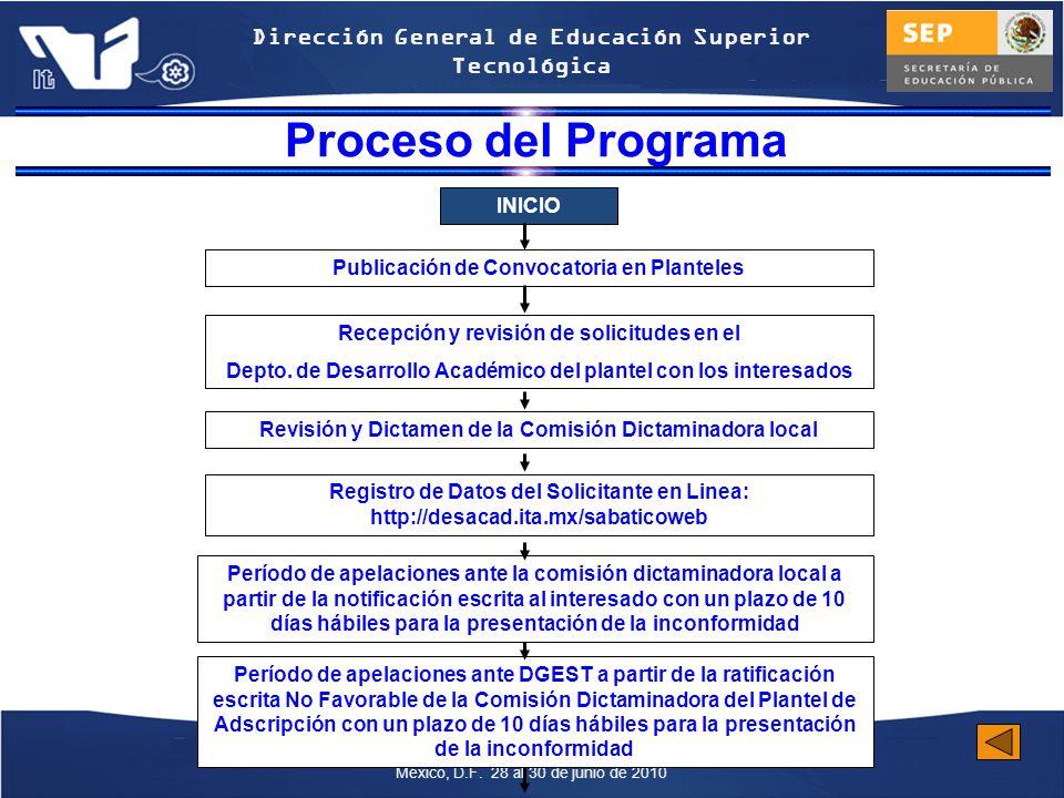 Proceso del Programa INICIO Publicación de Convocatoria en Planteles