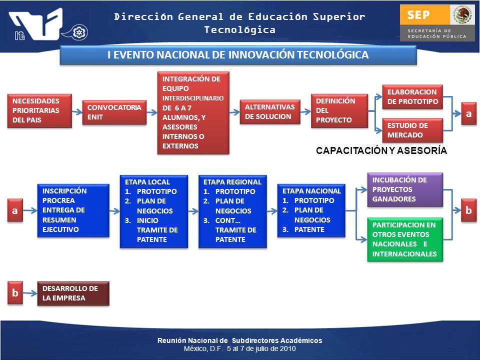 I EVENTO NACIONAL DE INNOVACIÓN TECNOLÓGICA a a b b