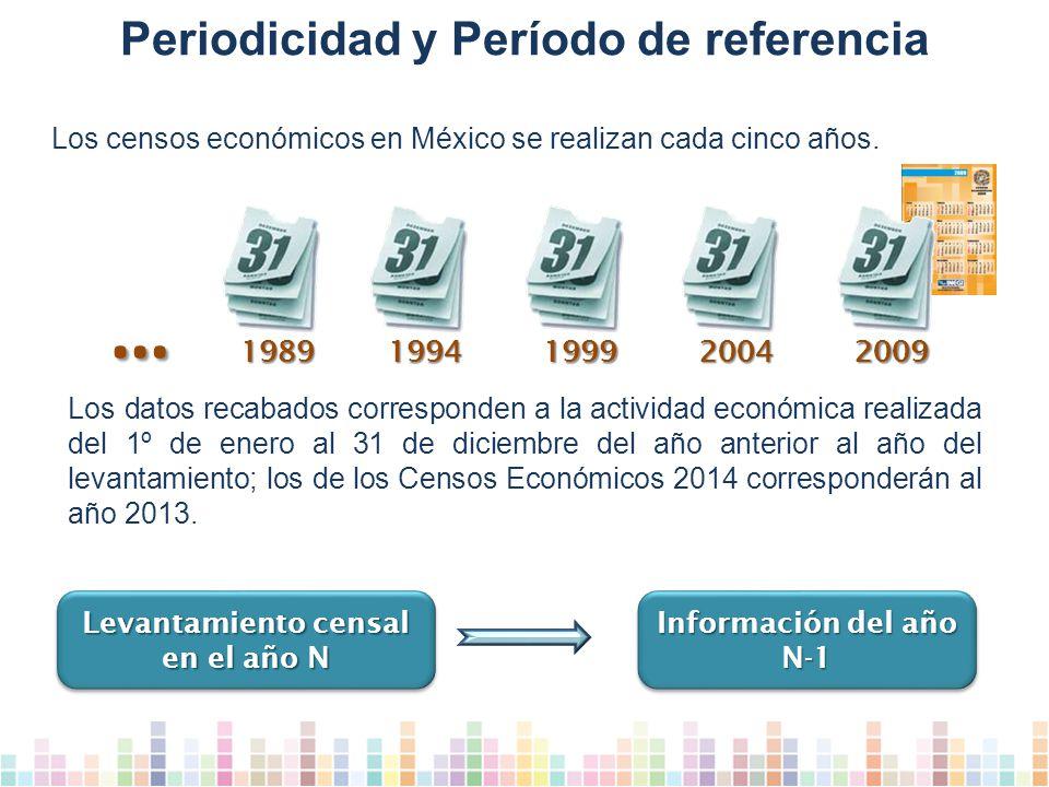 Periodicidad y Período de referencia