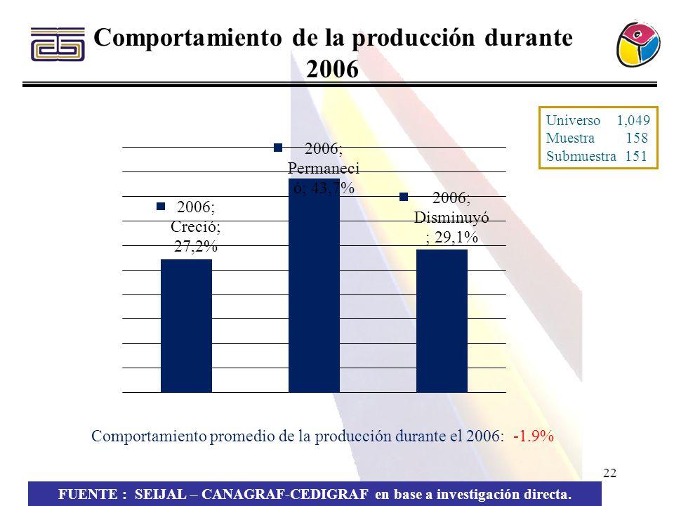 Comportamiento de la producción durante 2006