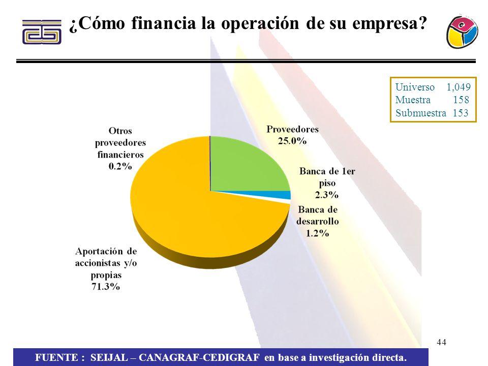 ¿Cómo financia la operación de su empresa