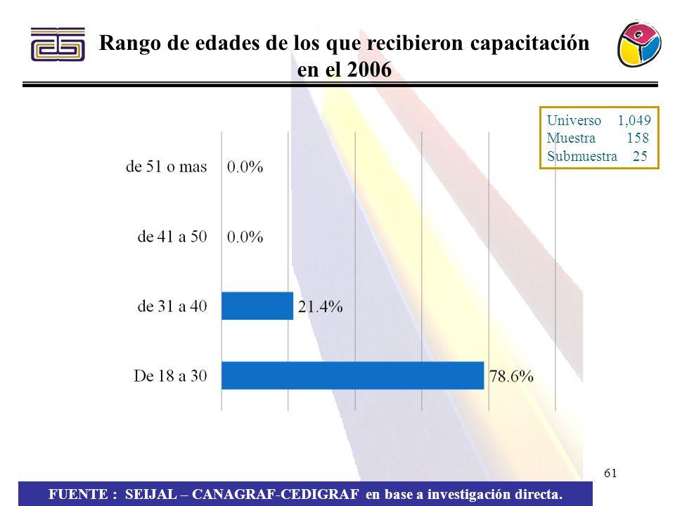 Rango de edades de los que recibieron capacitación en el 2006