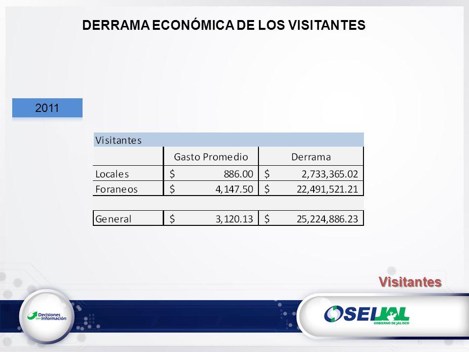 DERRAMA ECONÓMICA DE LOS VISITANTES