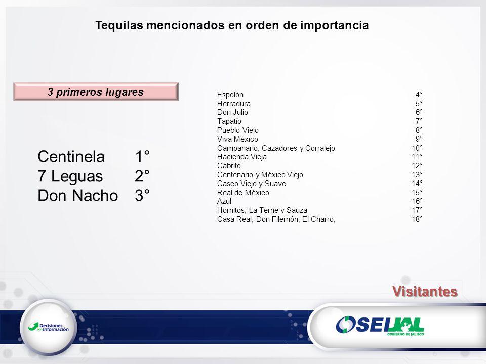 Tequilas mencionados en orden de importancia