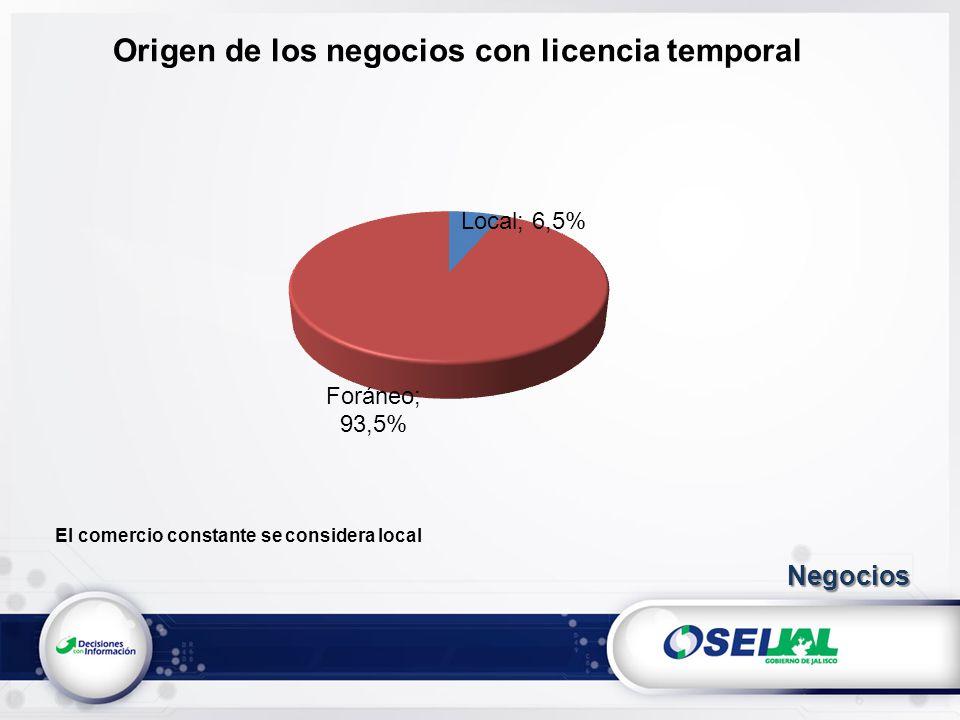 Origen de los negocios con licencia temporal