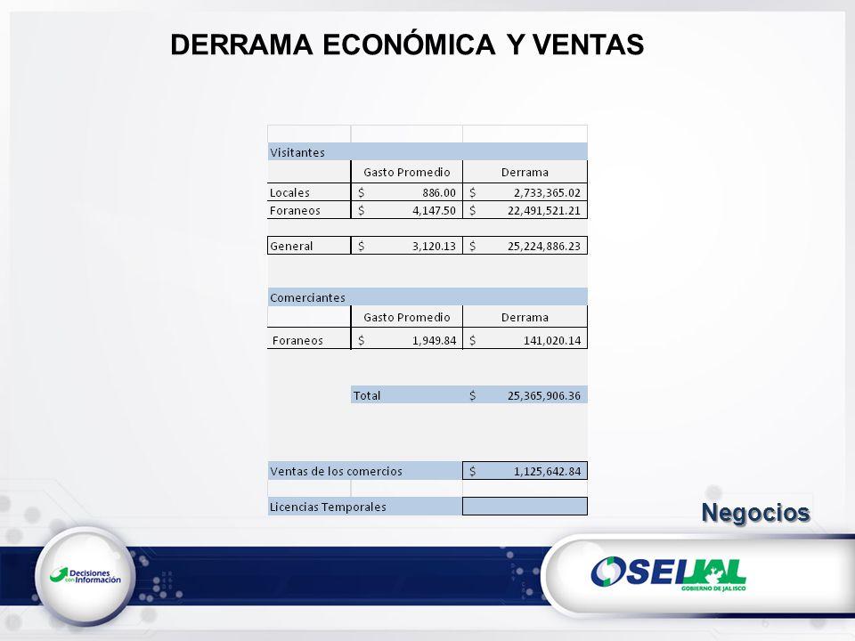 DERRAMA ECONÓMICA Y VENTAS