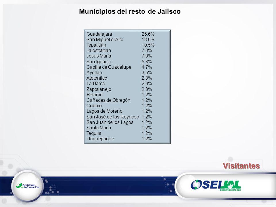 Municipios del resto de Jalisco