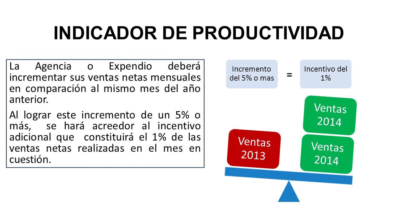 INDICADOR DE PRODUCTIVIDAD