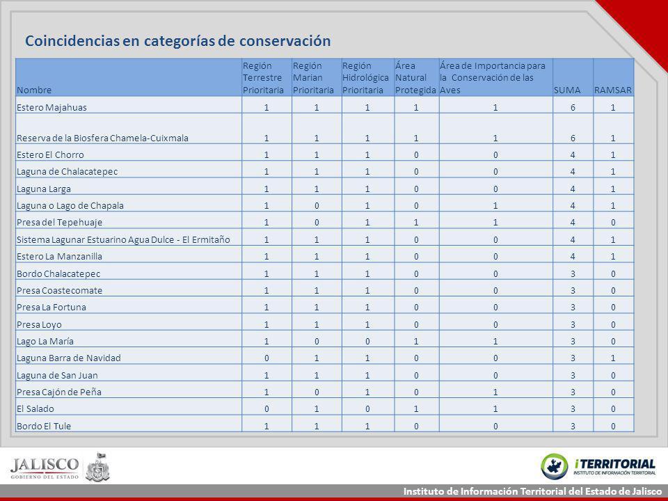 Coincidencias en categorías de conservación
