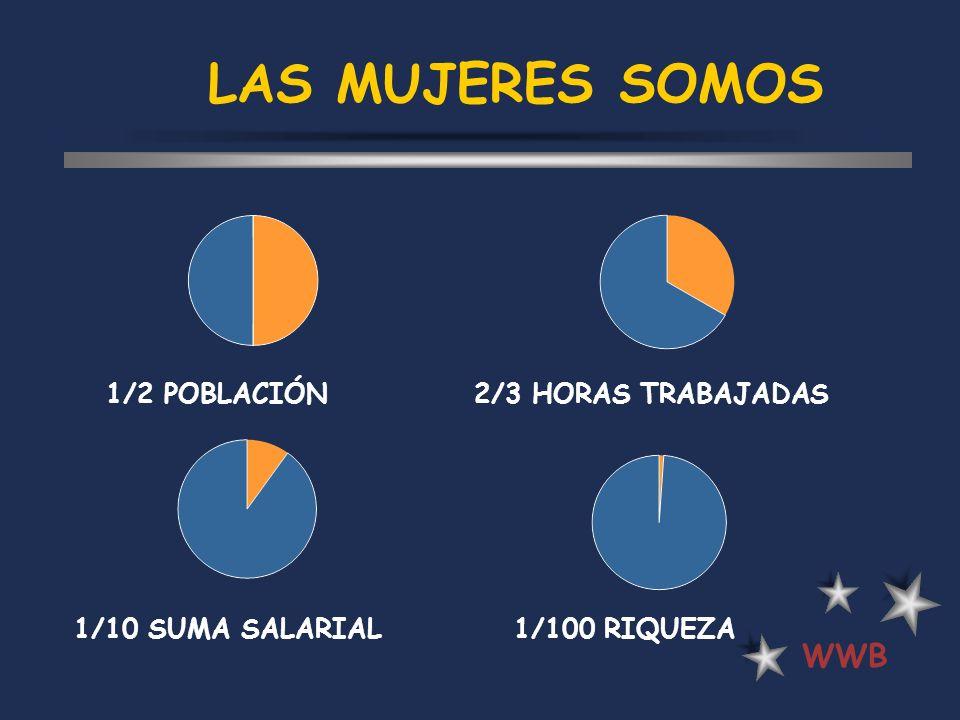 LAS MUJERES SOMOS WWB 1/2 POBLACIÓN 2/3 HORAS TRABAJADAS