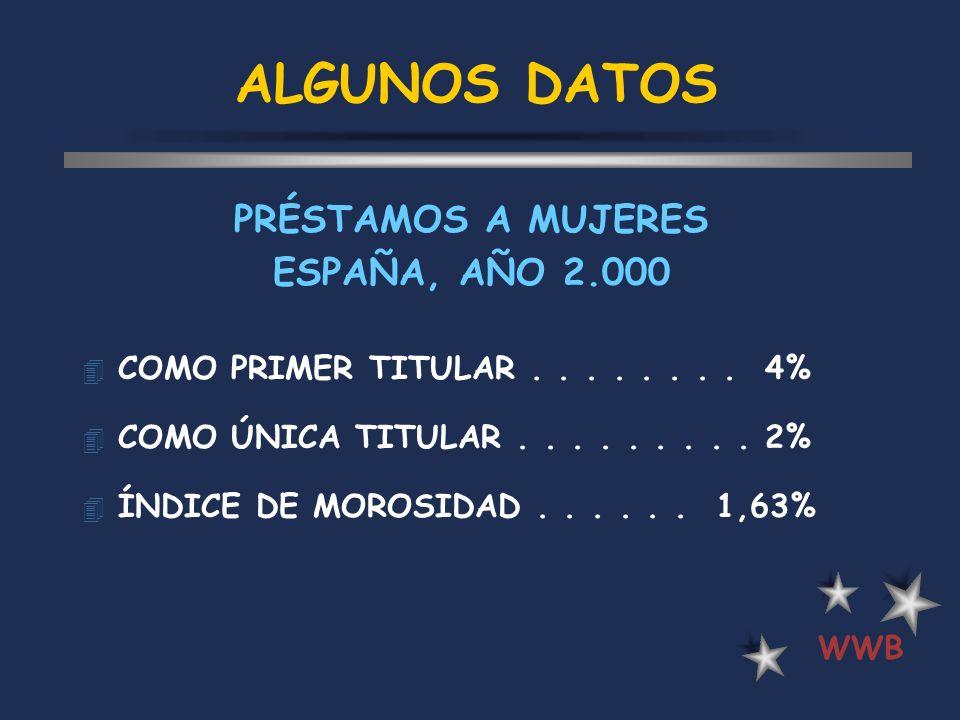 ALGUNOS DATOS PRÉSTAMOS A MUJERES ESPAÑA, AÑO 2.000
