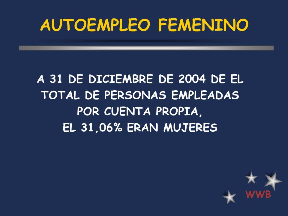 AUTOEMPLEO FEMENINO A 31 DE DICIEMBRE DE 2004 DE EL TOTAL DE PERSONAS EMPLEADAS POR CUENTA PROPIA, EL 31,06% ERAN MUJERES.