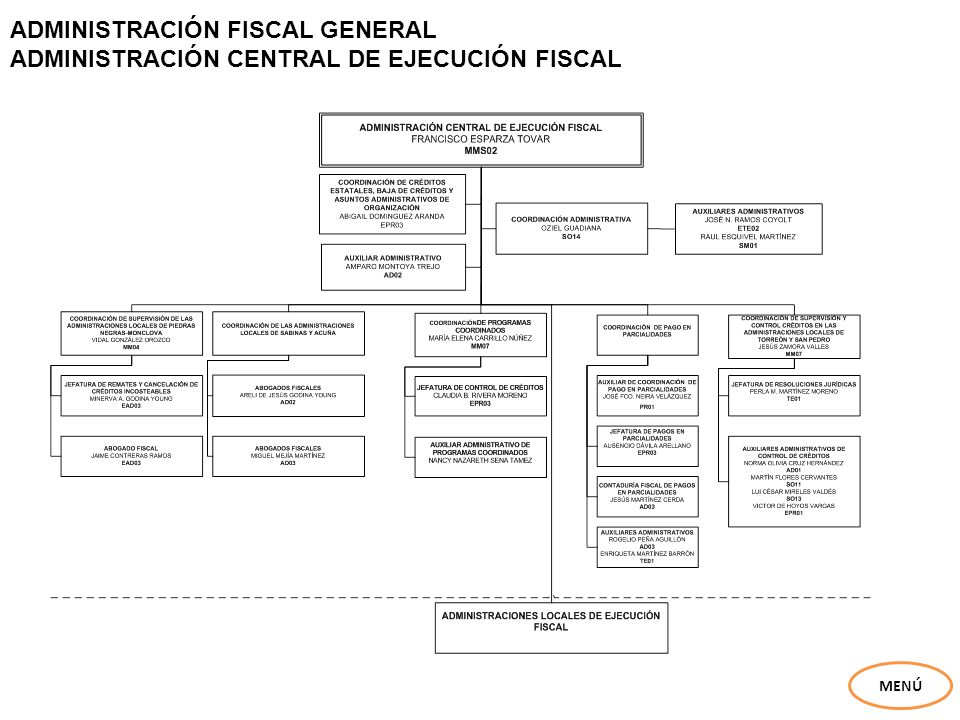 ADMINISTRACIÓN FISCAL GENERAL