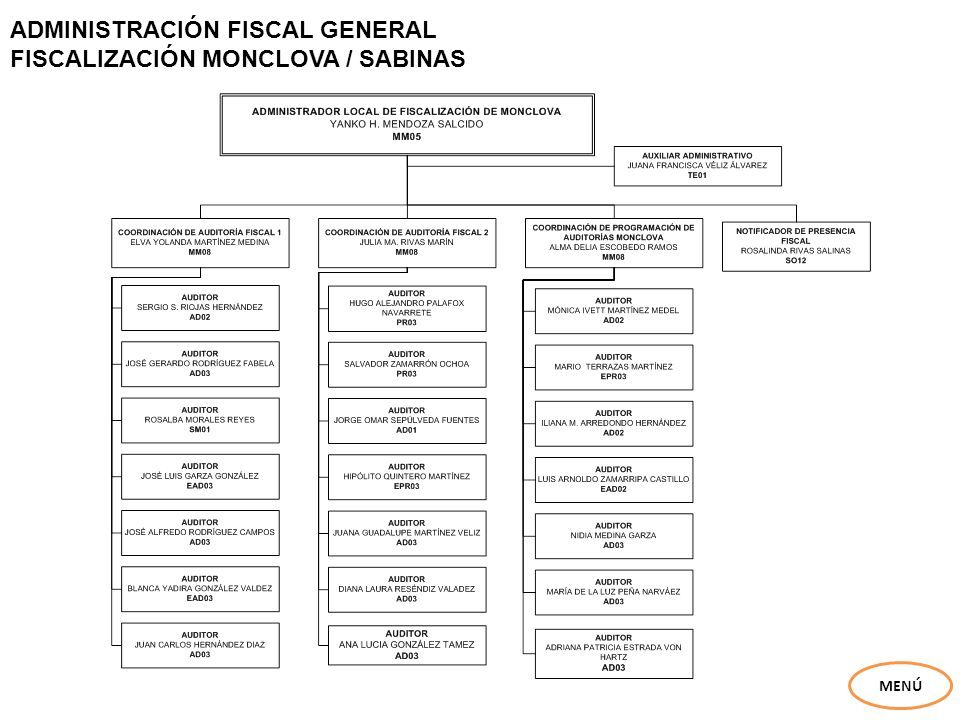 ADMINISTRACIÓN FISCAL GENERAL FISCALIZACIÓN MONCLOVA / SABINAS