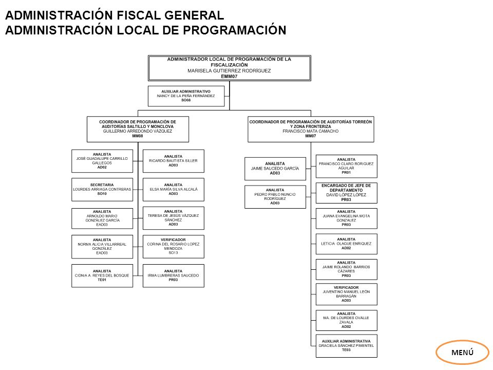 ADMINISTRACIÓN FISCAL GENERAL ADMINISTRACIÓN LOCAL DE PROGRAMACIÓN