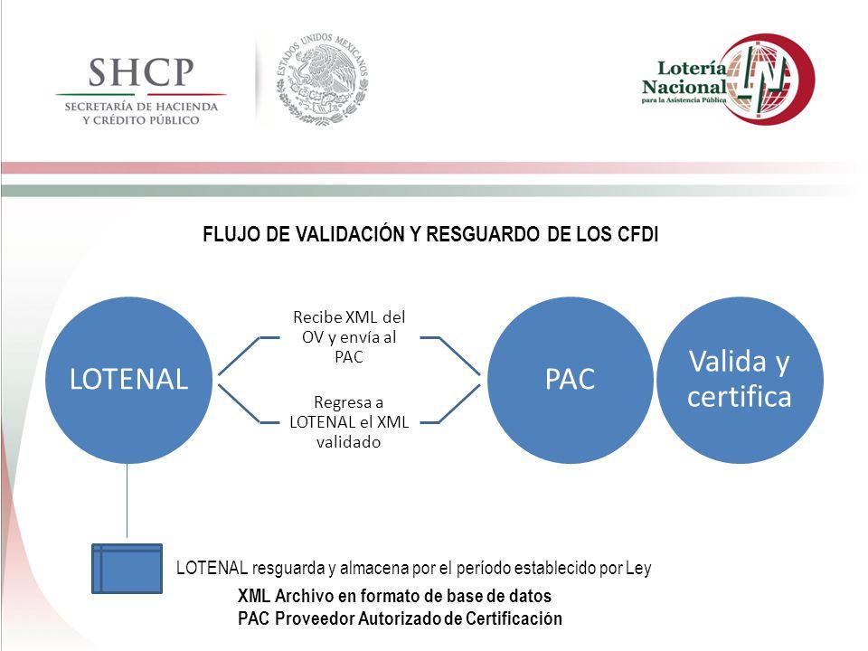 LOTENAL PAC Valida y certifica