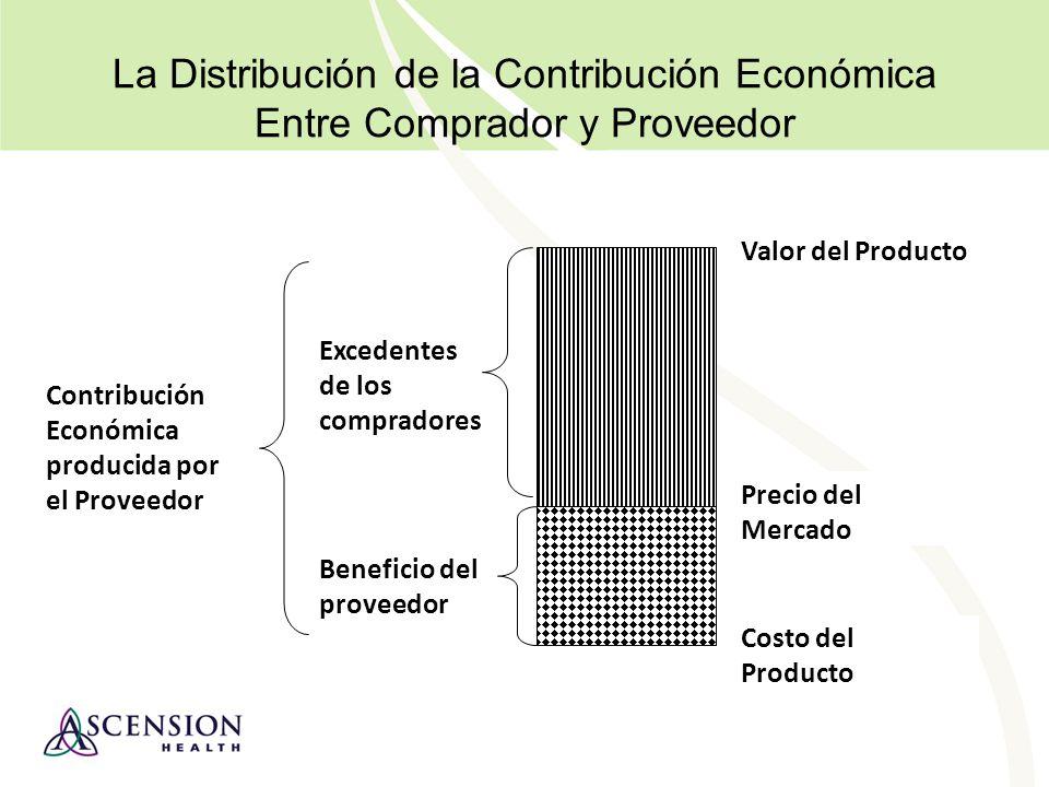 La Distribución de la Contribución Económica Entre Comprador y Proveedor