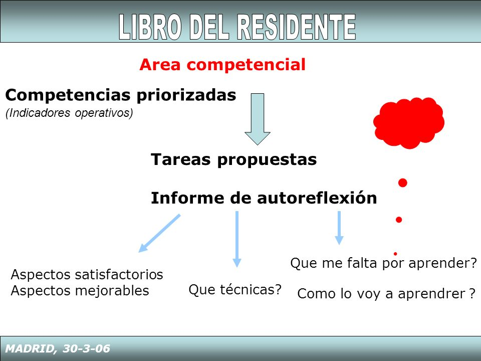 LIBRO DEL RESIDENTE Area competencial Competencias priorizadas