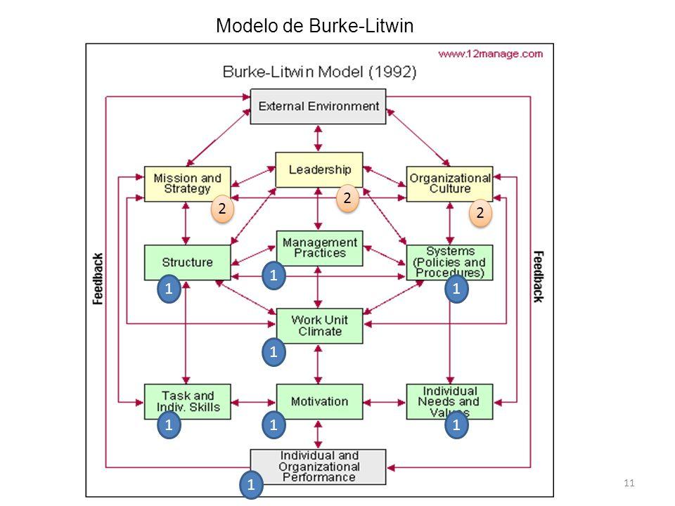 Modelo de Burke-Litwin