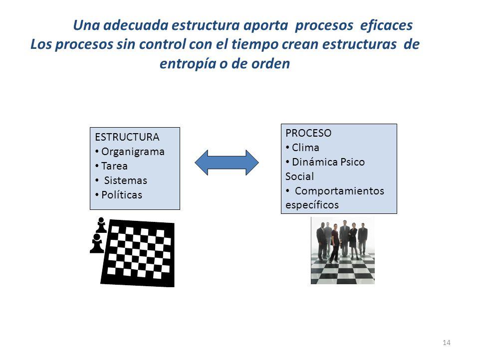 Una adecuada estructura aporta procesos eficaces