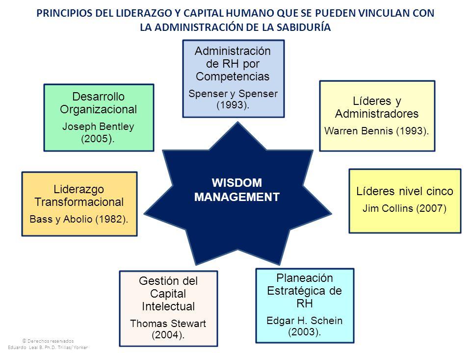 Administración de RH por Competencias