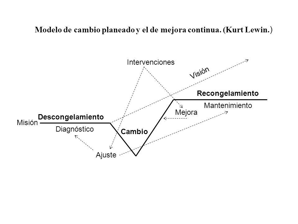 Modelo de cambio planeado y el de mejora continua. (Kurt Lewin.)
