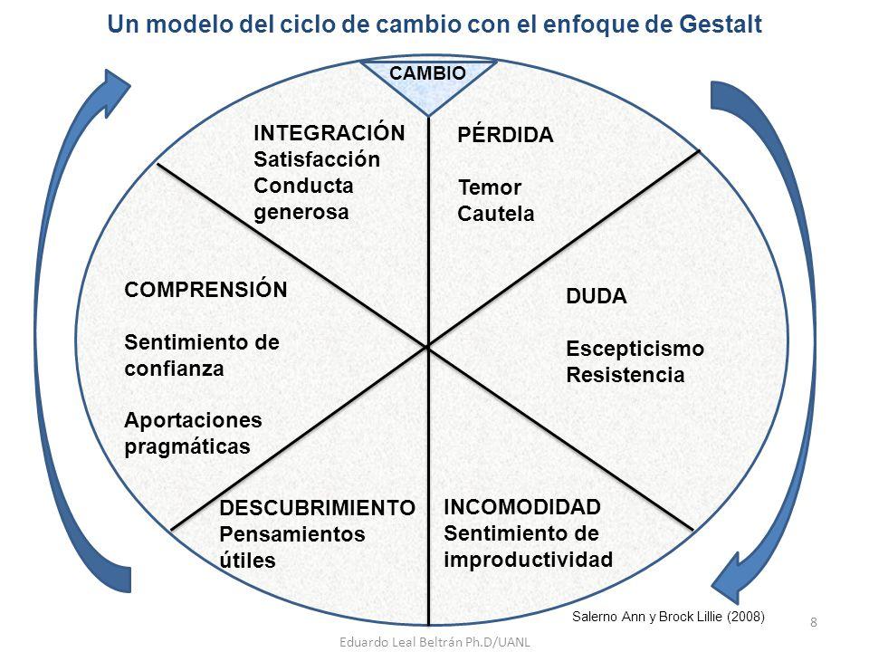 Un modelo del ciclo de cambio con el enfoque de Gestalt