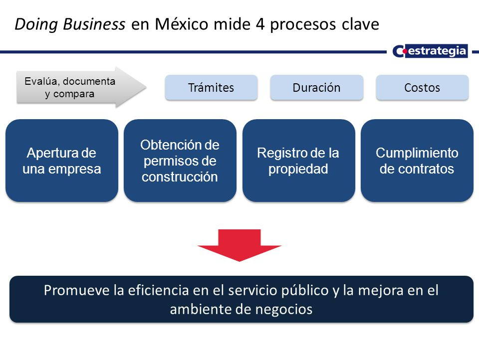 Doing Business en México mide 4 procesos clave