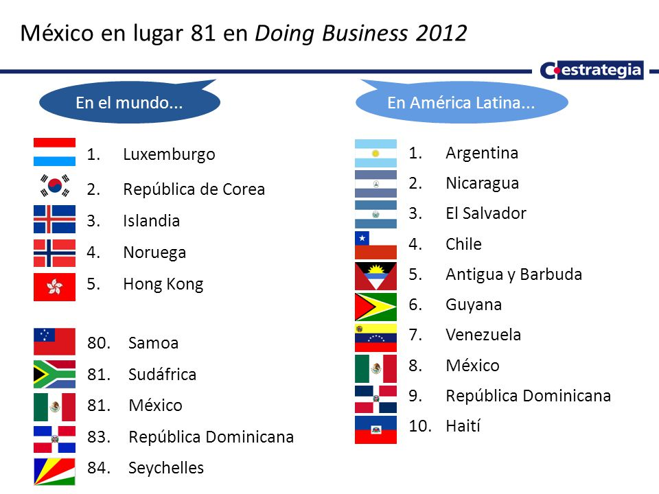México en lugar 81 en Doing Business 2012